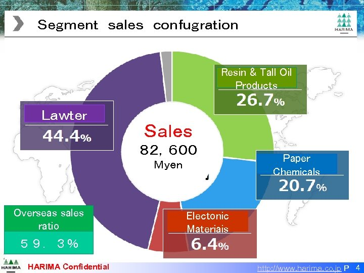 Segment sales confugration  Resin & Tall Oil Products Lawter Sales 82,600 Myen s Overseas sales ratio