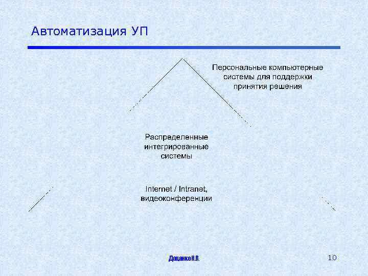Автоматизация УП Доценко Н. В. 10