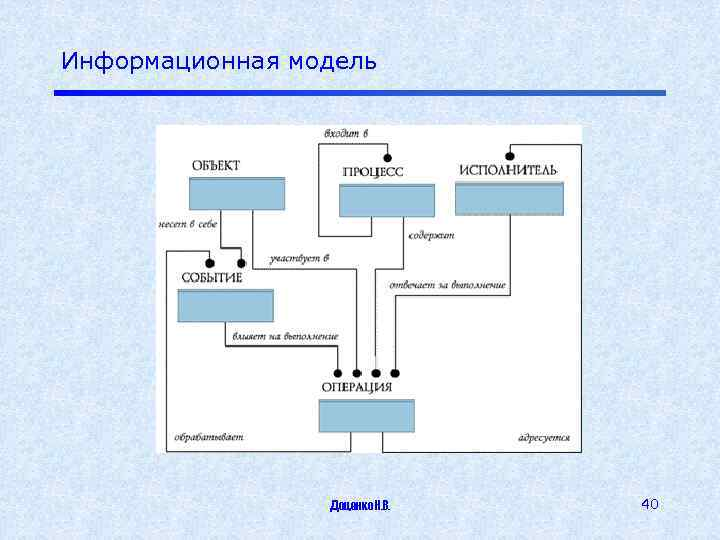 Информационная модель Доценко Н. В. 40