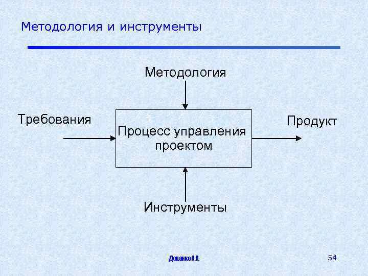 Методология и инструменты Методология Требования Процесс управления проектом Продукт Инструменты Доценко Н. В. 54