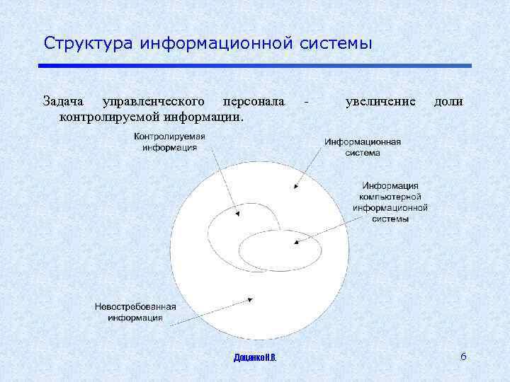 Структура информационной системы Задача управленческого персонала контролируемой информации. Доценко Н. В. - увеличение доли