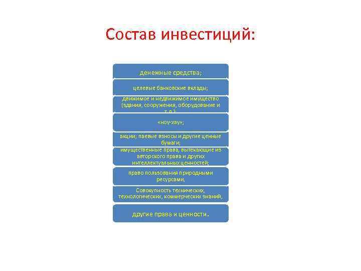 Состав инвестиций: денежные средства; целевые банковские вклады; движимое и недвижимое имущество (здания, сооружения, оборудование
