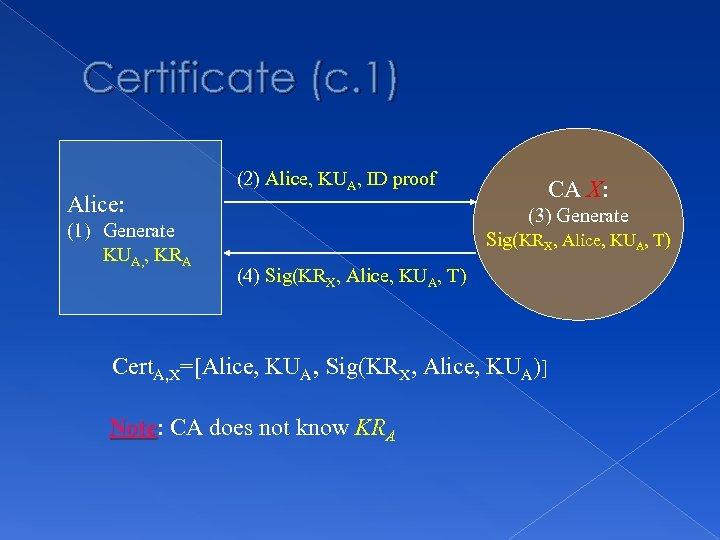 Certificate (c. 1) Alice: (1) Generate KUA, , KRA (2) Alice, KUA, ID proof