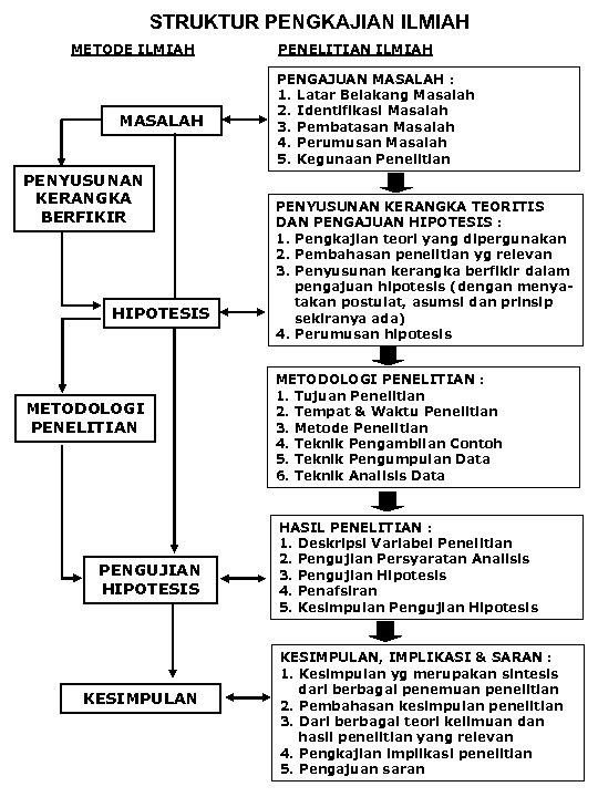 STRUKTUR PENGKAJIAN ILMIAH METODE ILMIAH MASALAH PENYUSUNAN KERANGKA BERFIKIR HIPOTESIS METODOLOGI PENELITIAN PENGUJIAN HIPOTESIS
