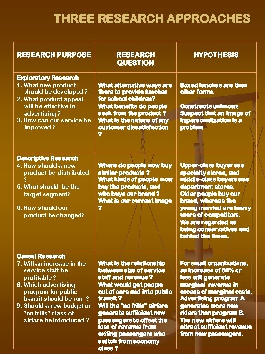 THREE RESEARCH APPROACHES RESEARCH PURPOSE RESEARCH QUESTION HYPOTHESIS Exploratory Research 1. What new product