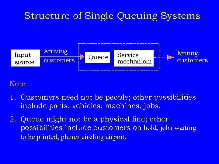 Structure of Single Queuing Systems Input source Arriving customers Queue Service mechanism Exiting customers