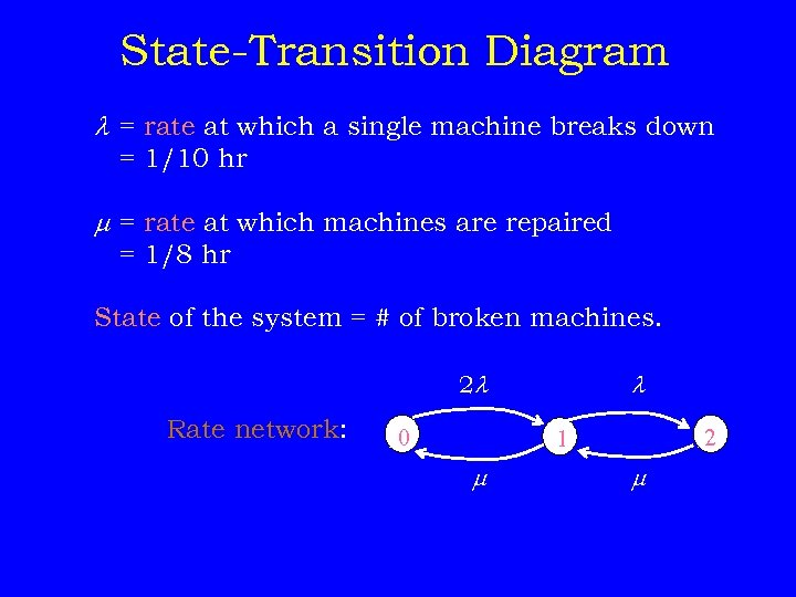 State-Transition Diagram = rate at which a single machine breaks down = 1/10 hr