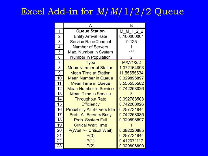 Excel Add-in for M/M/1/2/2 Queue