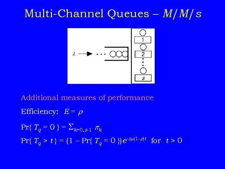 Multi-Channel Queues – M/M/s Additional measures of performance Efficiency: E = r Pr{ Tq