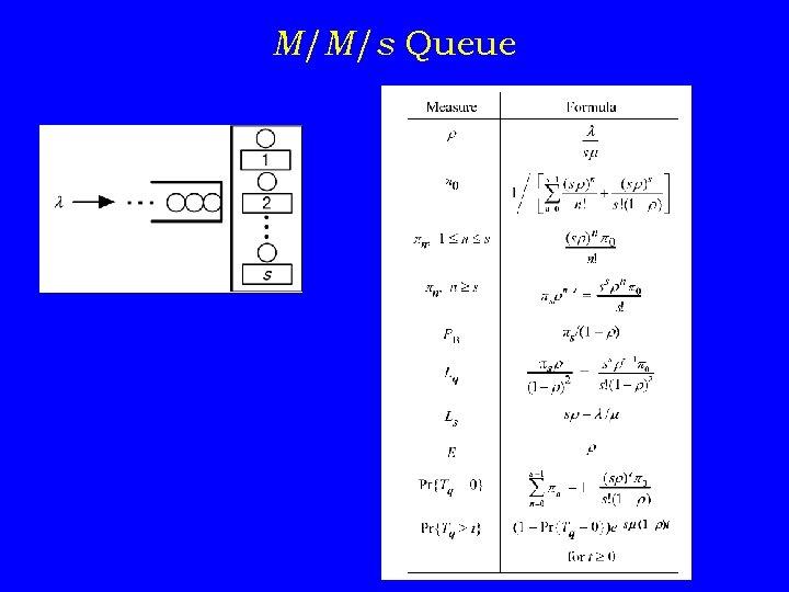M/M/s Queue
