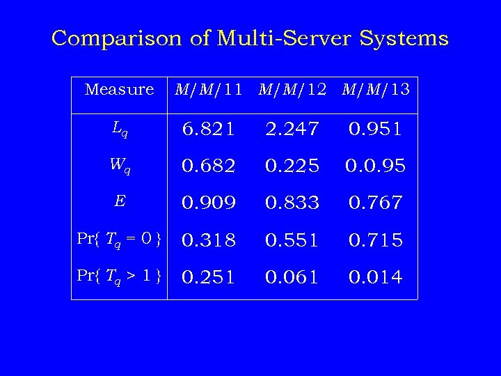 Comparison of Multi-Server Systems Measure M/M/11 M/M/12 M/M/13 Lq 6. 821 2. 247 0.