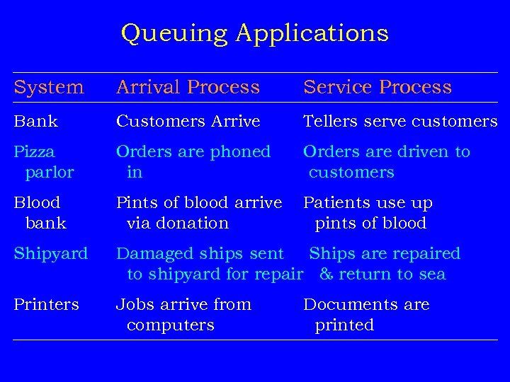 Queuing Applications System Arrival Process Service Process Bank Customers Arrive Tellers serve customers Pizza