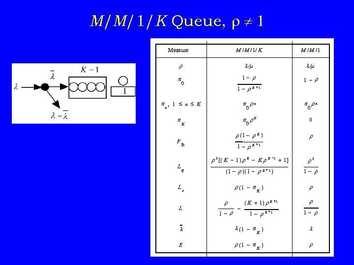 M/M/1/K Queue, r 1 M /M /1/ K Measure M /M /1 r /