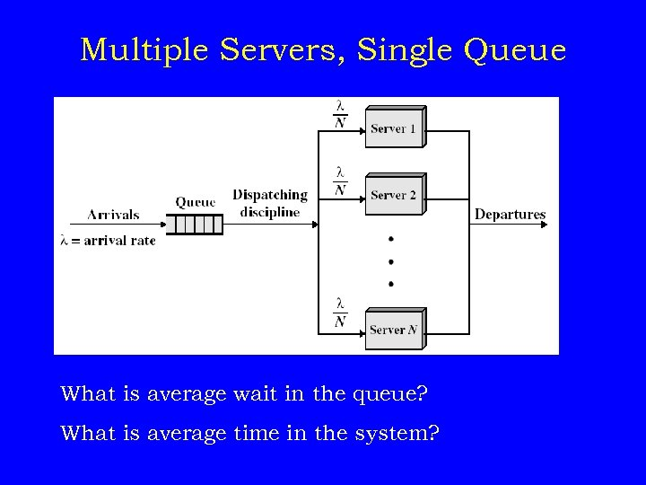 Multiple Servers, Single Queue What is average wait in the queue? What is average
