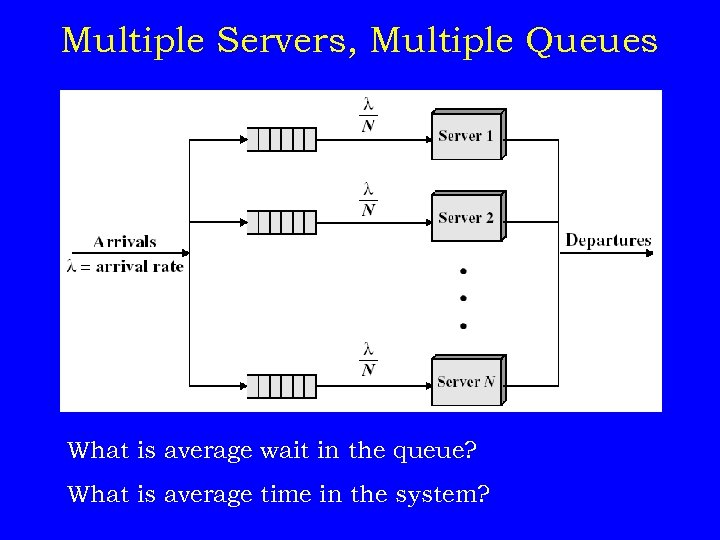 Multiple Servers, Multiple Queues What is average wait in the queue? What is average