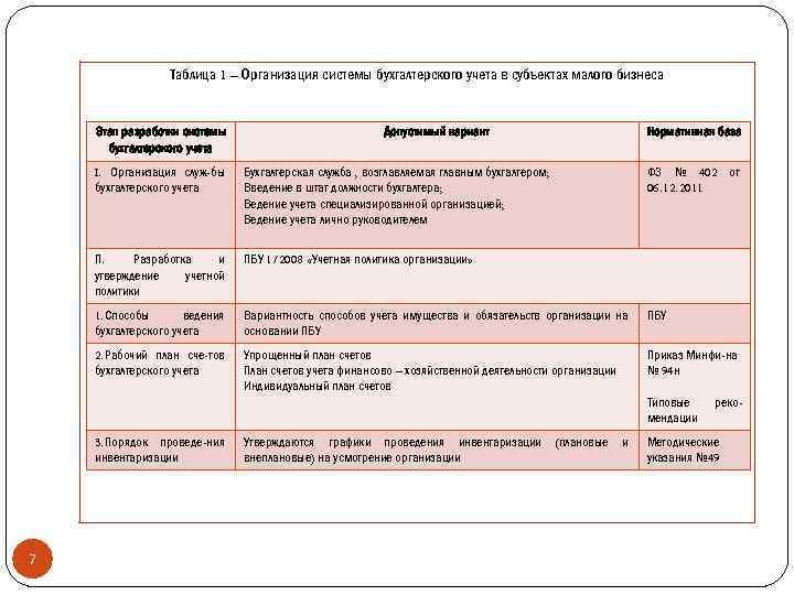 Таблица 1 – Организация системы бухгалтерского учета в субъектах малого бизнеса Этап разработки системы