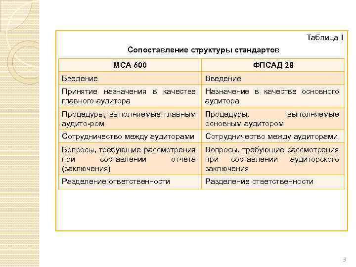 Таблица 1 Сопоставление структуры стандартов МСА 600 ФПСАД 28 Введение Принятие назначения в качестве