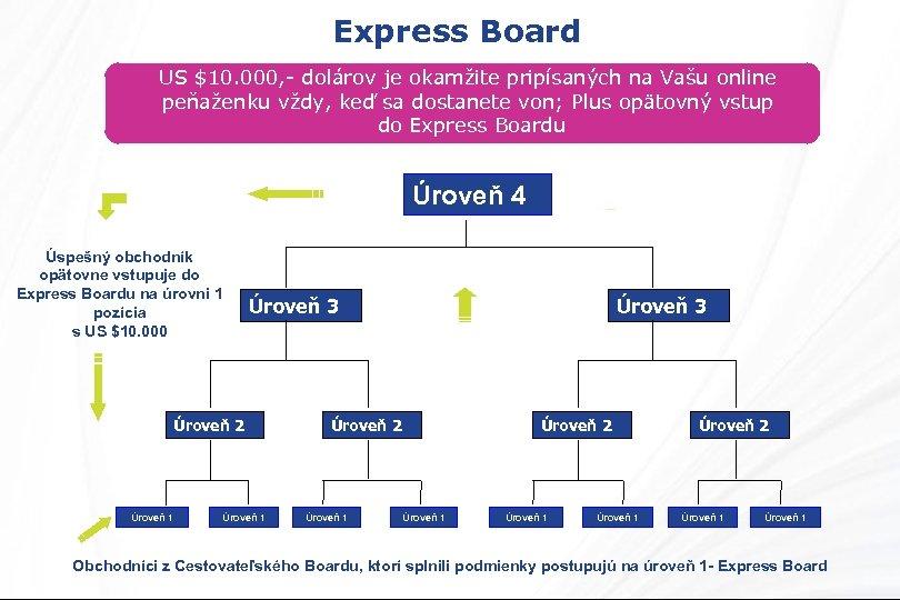 Express Board US $10. 000, - dolárov je okamžite pripísaných na Vašu online peňaženku