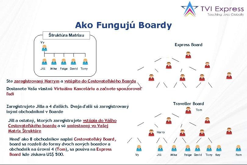 Ako Fungujú Boardy Štruktúra Matrixu Vy Jill Express Board Mike Paige David Tony Ste