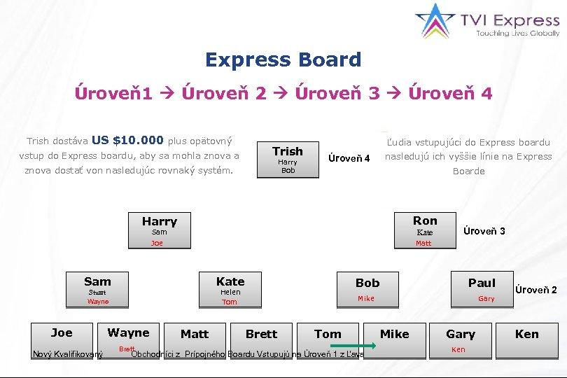 Express Board Úroveň1 Úroveň 2 Úroveň 3 Úroveň 4 Trish dostáva US $10. 000