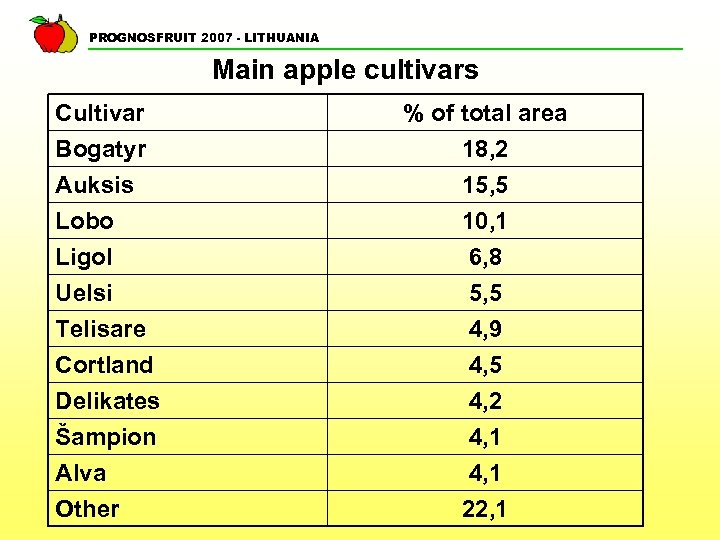 PROGNOSFRUIT 2007 - LITHUANIA Main apple cultivars Cultivar Bogatyr Auksis Lobo Ligol Uelsi Telisare