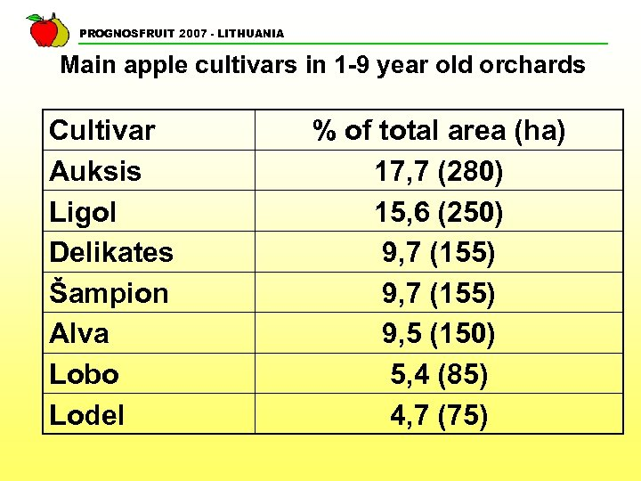 PROGNOSFRUIT 2007 - LITHUANIA Main apple cultivars in 1 -9 year old orchards Cultivar