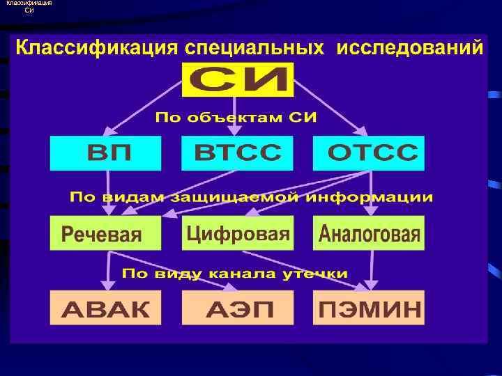 Классификация СИ