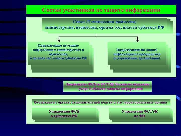 Состав участников по защите информации Совет (Техническая комиссия) министерства, ведомства, органа гос. власти субъекта