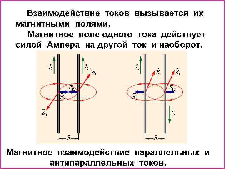 Взаимодействие токов вызывается их магнитными полями. Магнитное поле одного тока действует силой Ампера на