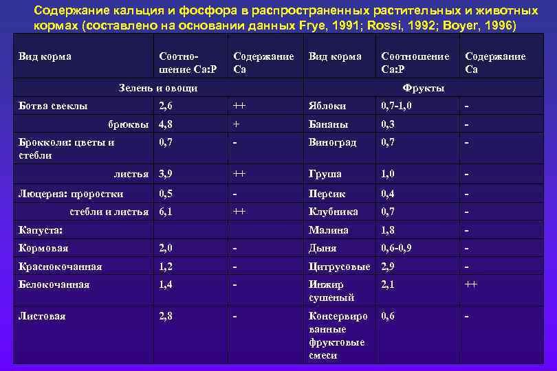 Содержание кальция и фосфора в распространенных растительных и животных кормах (составлено на основании данных