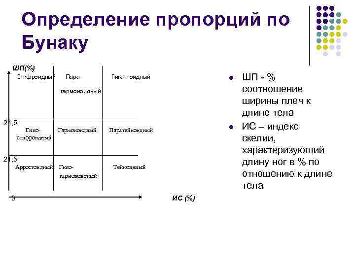 Определение пропорций по Бунаку ШП(%) Стифроидный Пара- Гигантоидный l гармоноидный 24, 5 Гипостифроидный Гармоноидный