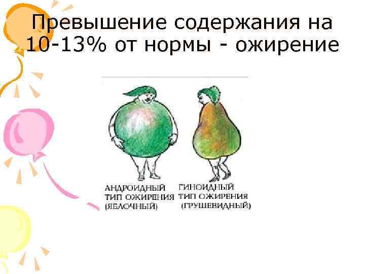Превышение содержания на 10 -13% от нормы - ожирение