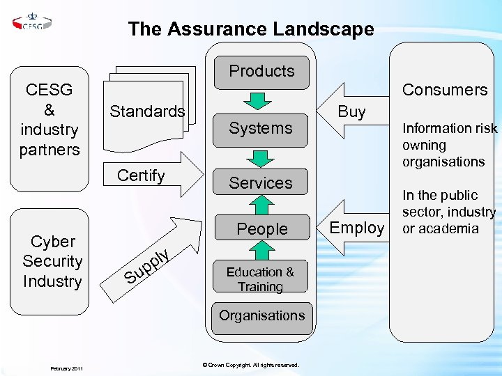 The Assurance Landscape Products CESG & industry partners Consumers Standards Certify Cyber Security Industry
