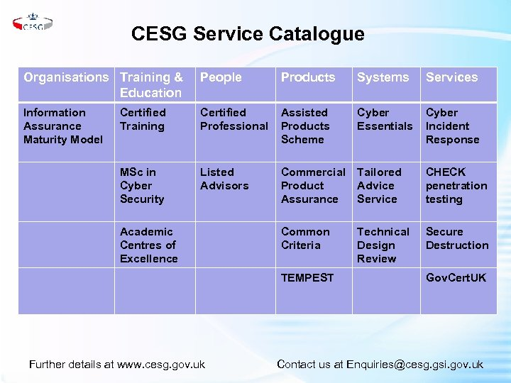 CESG Service Catalogue Organisations Training & Education People Products Systems Services Information Assurance Maturity