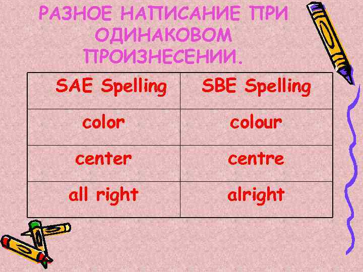 РАЗНОЕ НАПИСАНИЕ ПРИ ОДИНАКОВОМ ПРОИЗНЕСЕНИИ. SAE Spelling SBE Spelling color colour center centre all