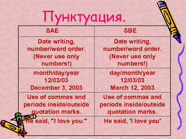 Пунктуация. SAE SBE Date writing, number/word order. (Never use only numbers!) month/day/year 12/03/03 December
