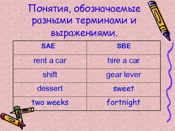 Понятия, обозначаемые разными терминами и выражениями. SAE SBE rent a car hire a car