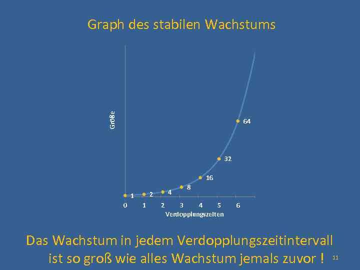 Graph des stabilen Wachstums 120 100 Größe 80 64 60 40 32 20