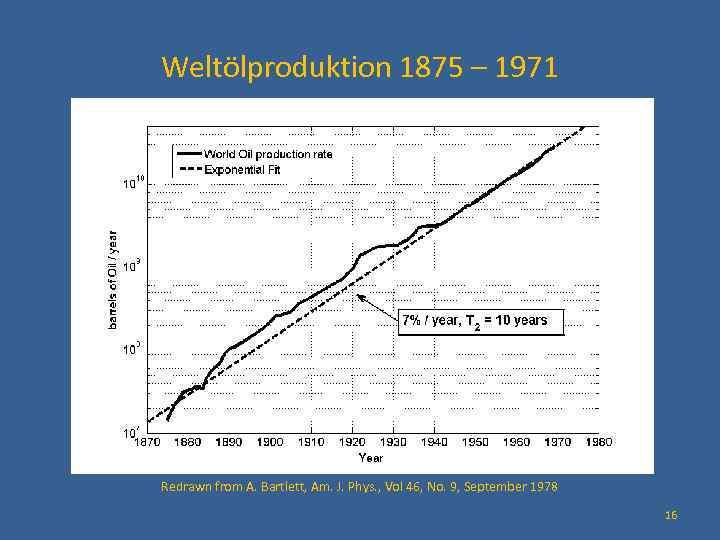 Weltölproduktion 1875 – 1971 Redrawn from A. Bartlett, Am. J. Phys. , Vol 46,