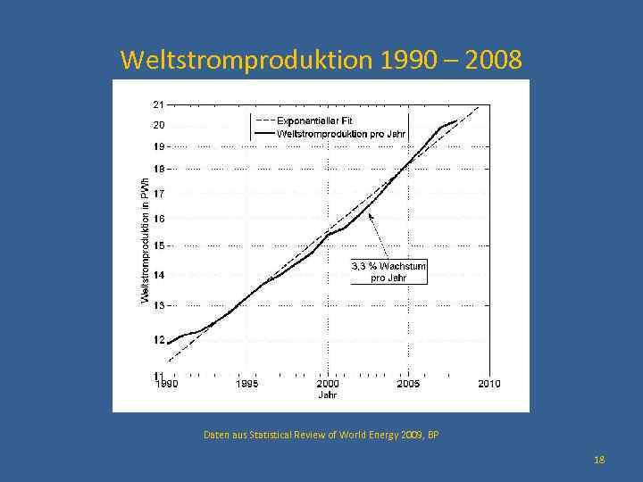 Weltstromproduktion 1990 – 2008 Daten aus Statistical Review of World Energy 2009, BP 18