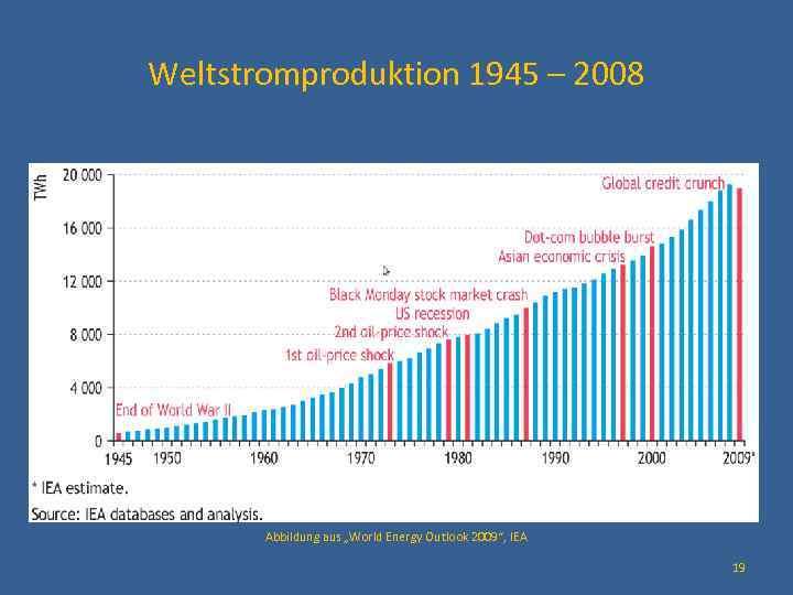 """Weltstromproduktion 1945 – 2008 Abbildung aus """"World Energy Outlook 2009"""", IEA 19"""