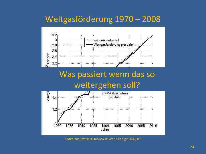 Weltgasförderung 1970 – 2008 Was passiert wenn das so weitergehen soll? Daten aus Statistical