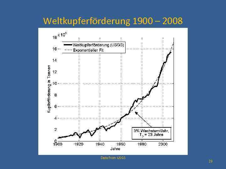 Weltkupferförderung 1900 – 2008 Data from USGS 23