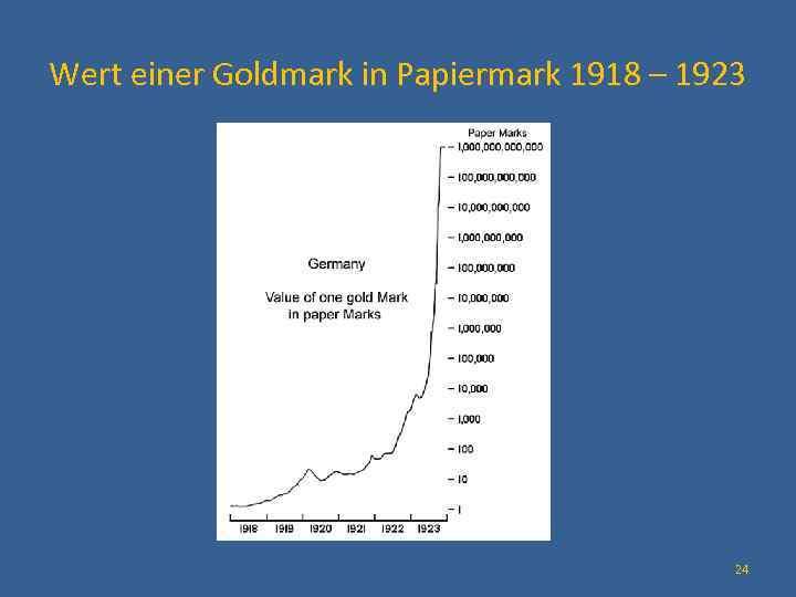 Wert einer Goldmark in Papiermark 1918 – 1923 24