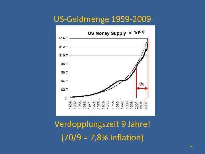 US-Geldmenge 1959 -2009 in 106 $ 9 a Verdopplungszeit 9 Jahre! (70/9 = 7,