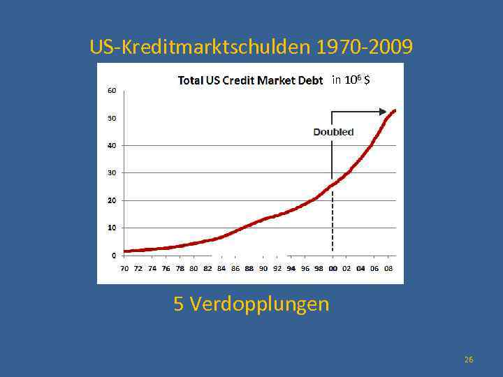 US-Kreditmarktschulden 1970 -2009 in 106 $ 5 Verdopplungen 26