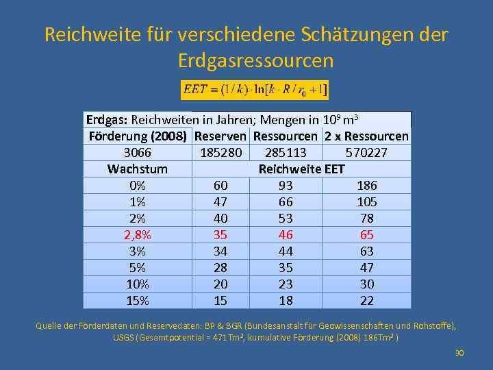 Reichweite für verschiedene Schätzungen der Erdgasressourcen Erdgas: Reichweiten in Jahren; Mengen in 109 m