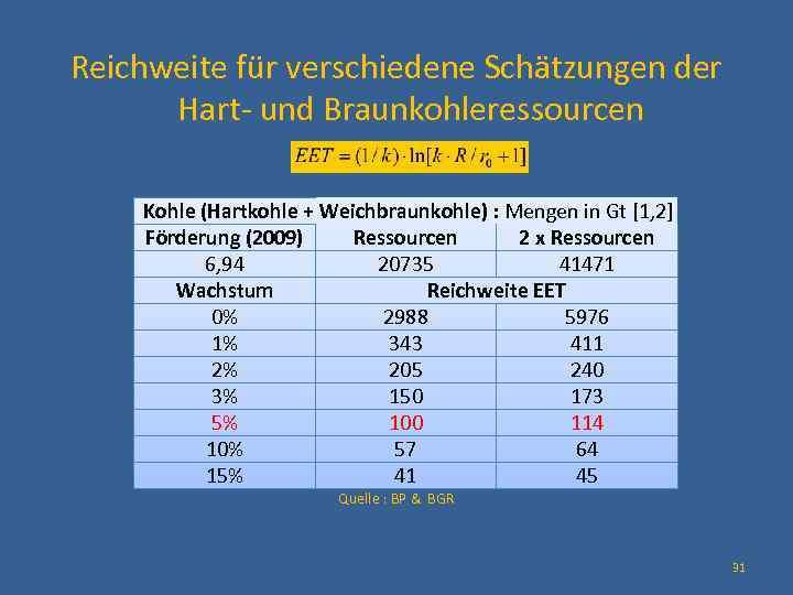 Reichweite für verschiedene Schätzungen der Hart- und Braunkohleressourcen Kohle (Hartkohle + Weichbraunkohle) : Mengen