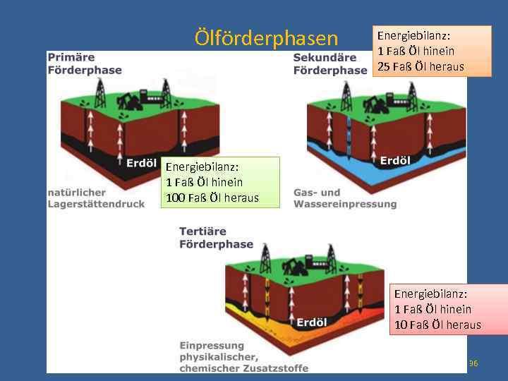 Ölförderphasen Energiebilanz: 1 Faß Öl hinein 25 Faß Öl heraus Energiebilanz: 1 Faß Öl