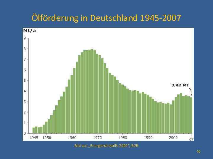 """Ölförderung in Deutschland 1945 -2007 Q Bild aus """"Energierohstoffe 2009"""", BGR 39"""